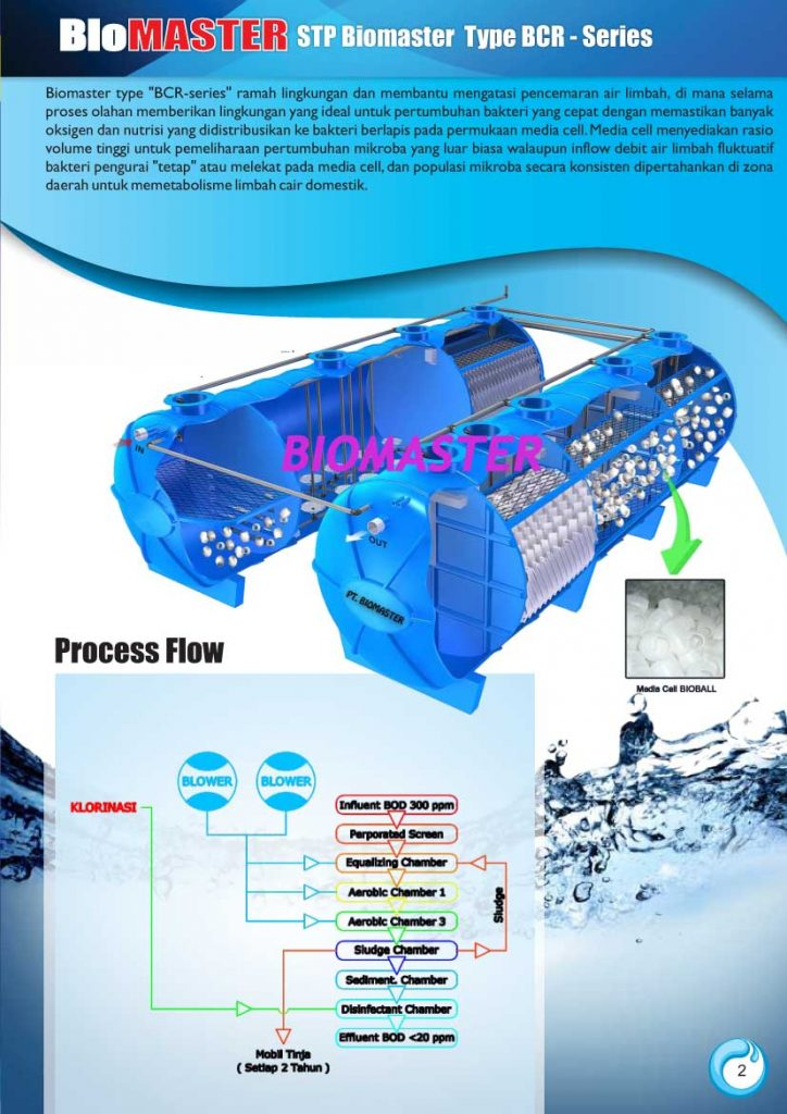 stp biomaster, sewage treatment plant biomaster biotech
